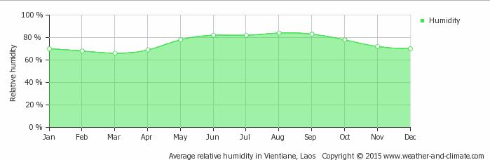 Laos-Weather-Avg Humidity