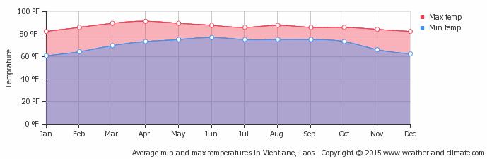 Laos-Weather-Avg Temperatures